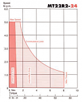 Click image for larger version.  Name:spec motor graph.PNG Views:71 Size:115.8 KB ID:26513